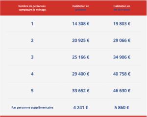 isolation des combles à 1€